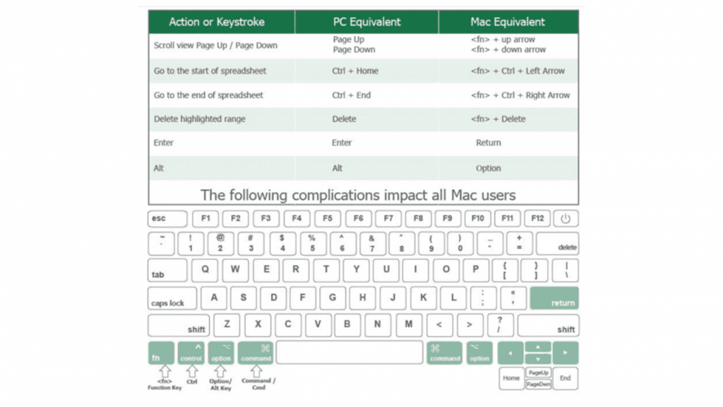 Major Differences Between Excel Windows and Mac